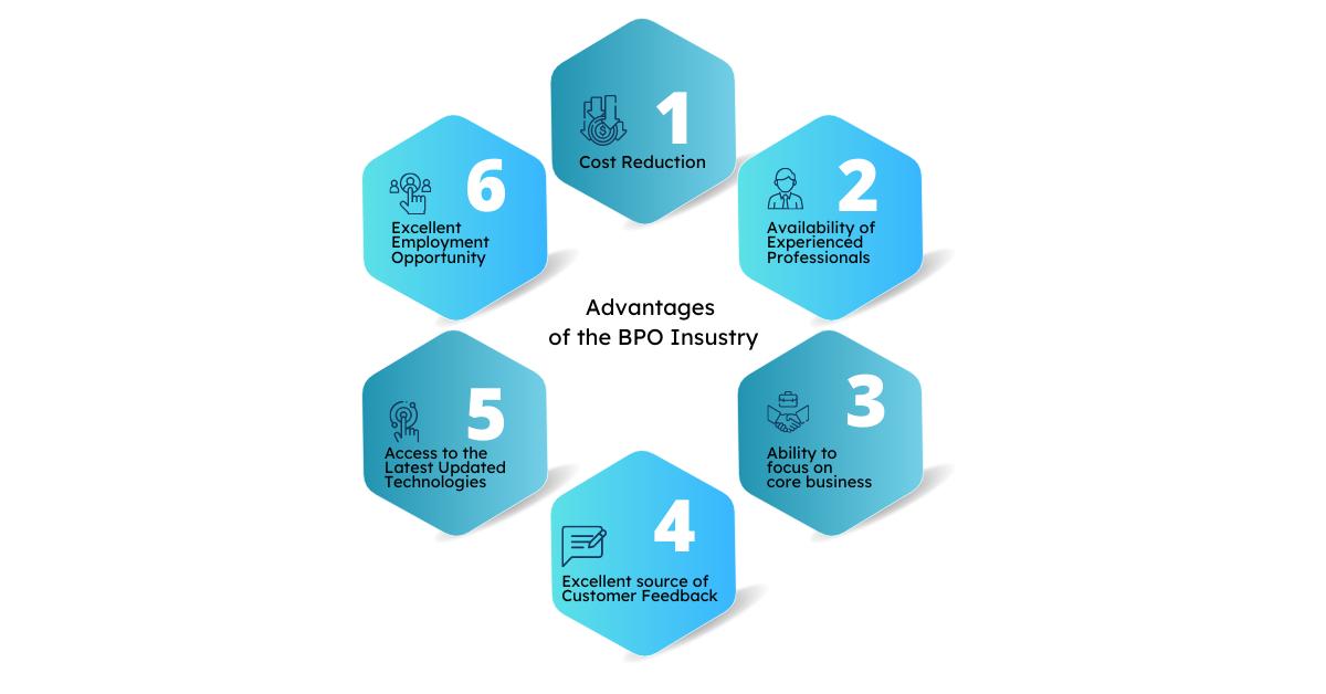 Business Process Outsourcing (BPO) Services vsynergizebpo